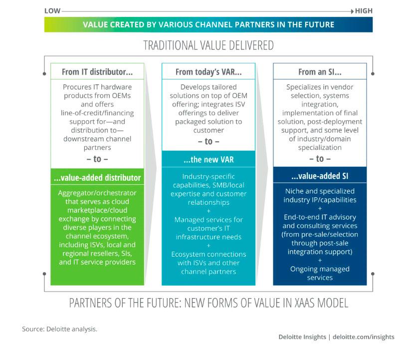 partner_del_futuro_deloitte