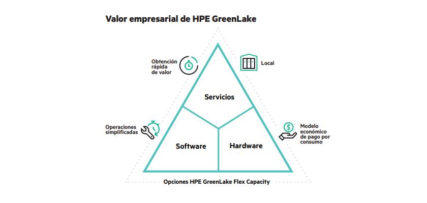 ARROW HPE GreenLake