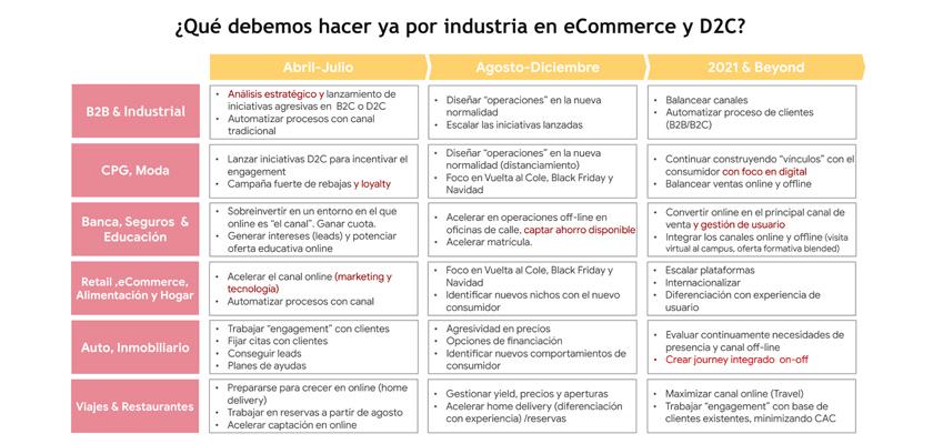 Previsiones canal eCommerce Comercio Cliente