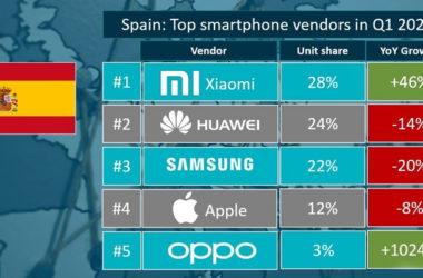 Xiaomi smartphone ventas España