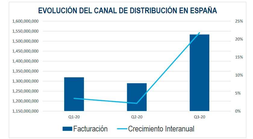 canal_ti_españa_q3_2020_context