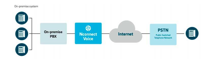 nfon_nconnect_voice_sip_trunk