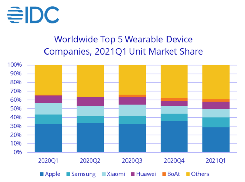 mercado de wearables