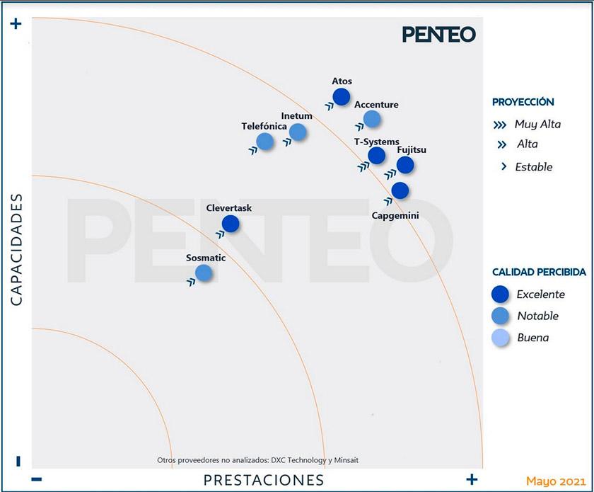 penteo_puesto_trabajo_digital